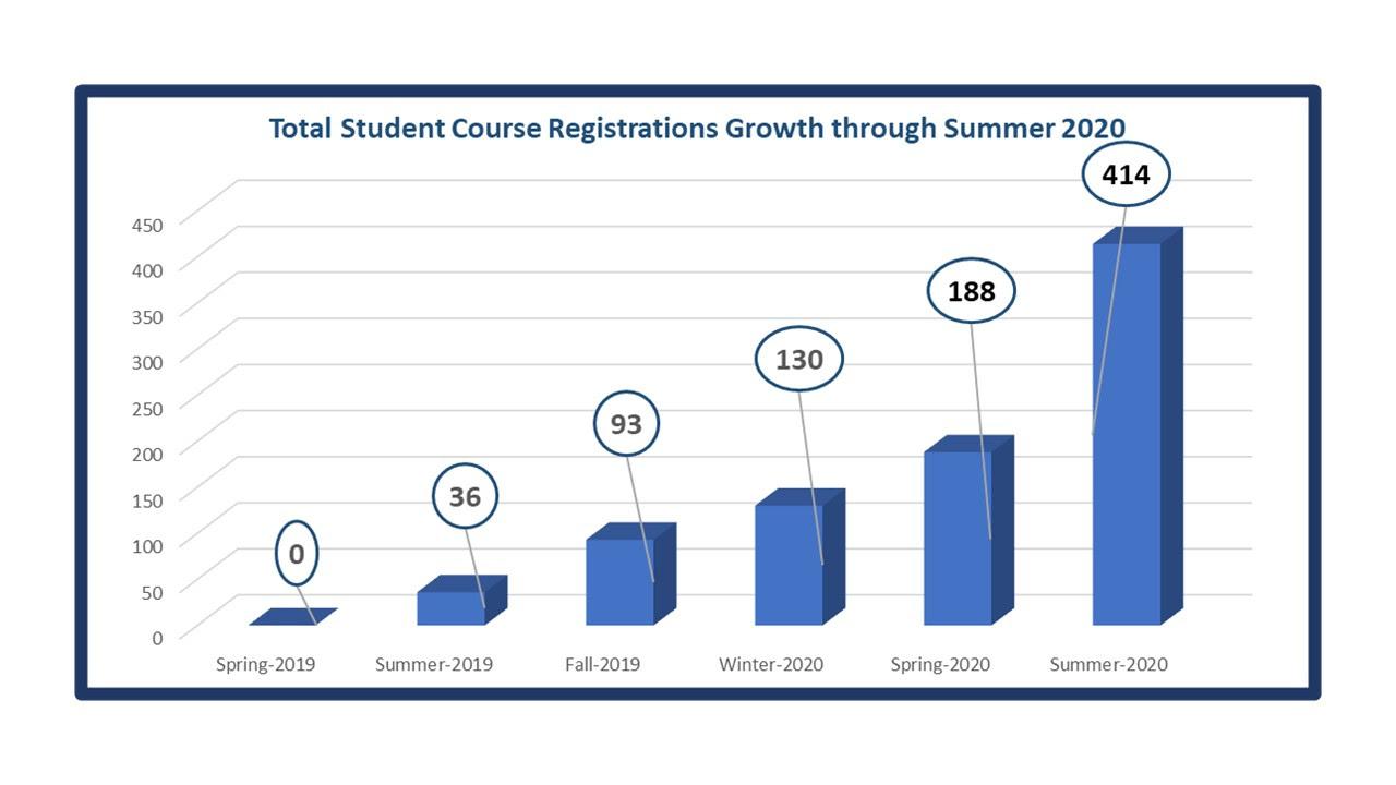 HUA Course Registrations Summer 2020