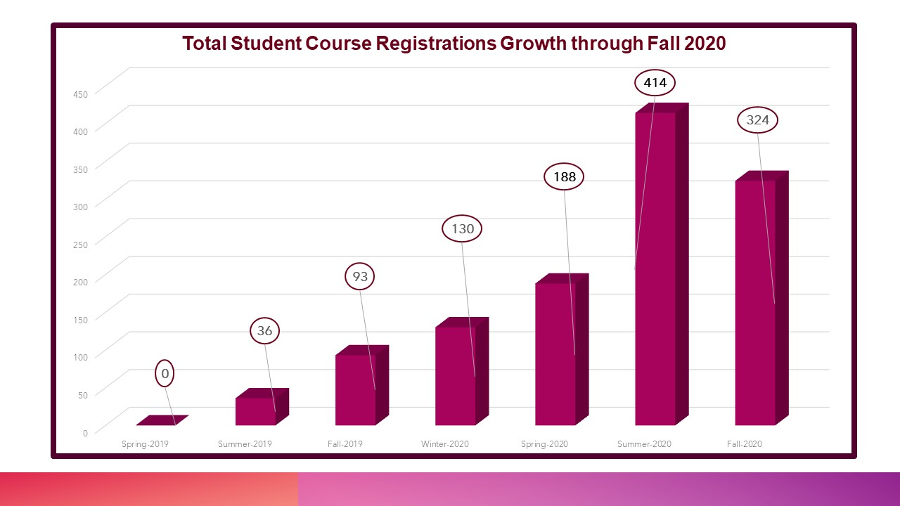 Student Growth-Fall-2020